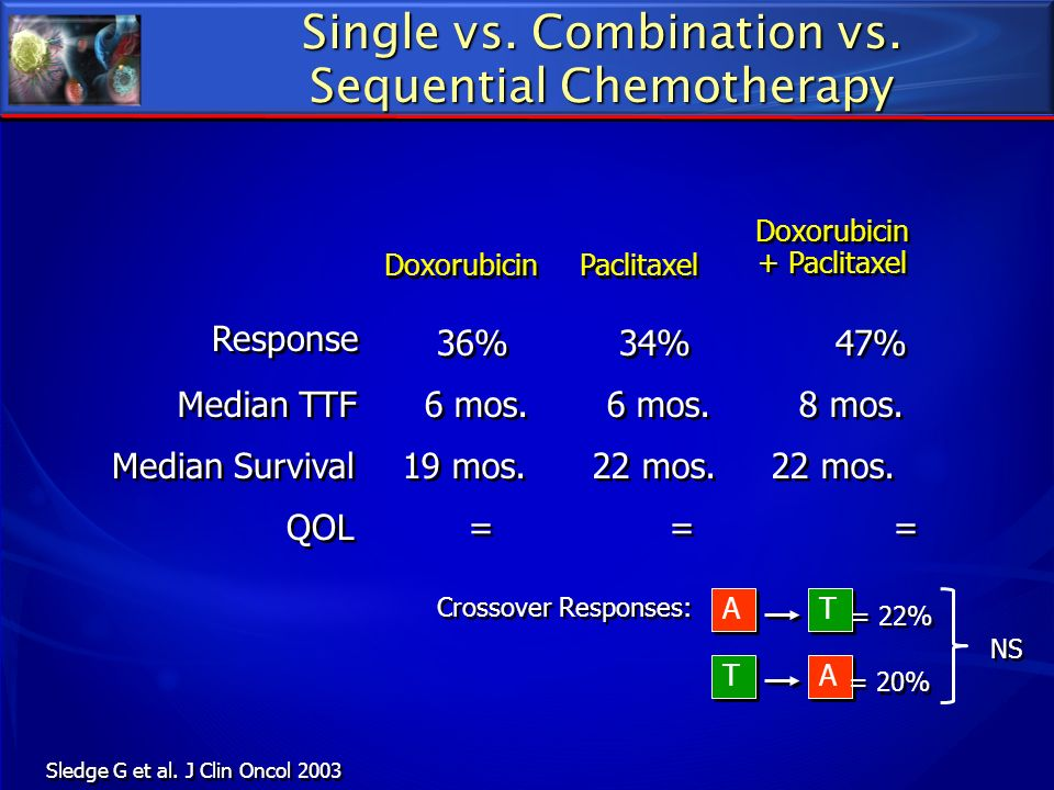 Single vs. Combination vs. Sequential Chemotherapy