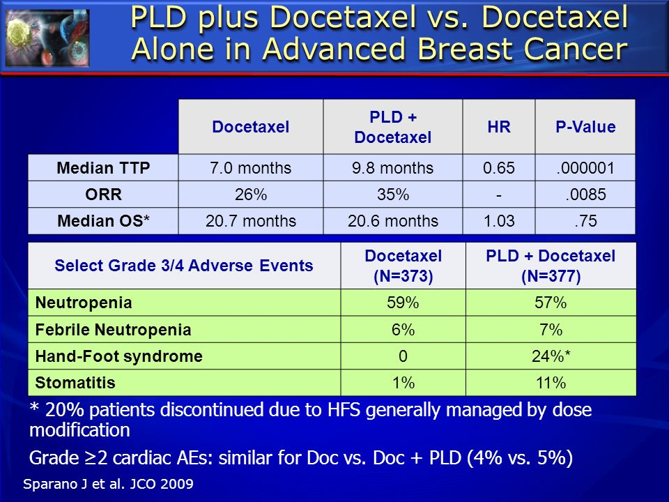 PLD plus Docetaxel vs. Docetaxel Alone in Advanced Breast Cancer