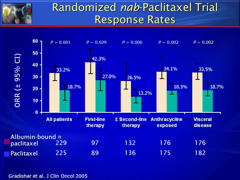 Randomized nab-Paclitaxel Trial Response Rates