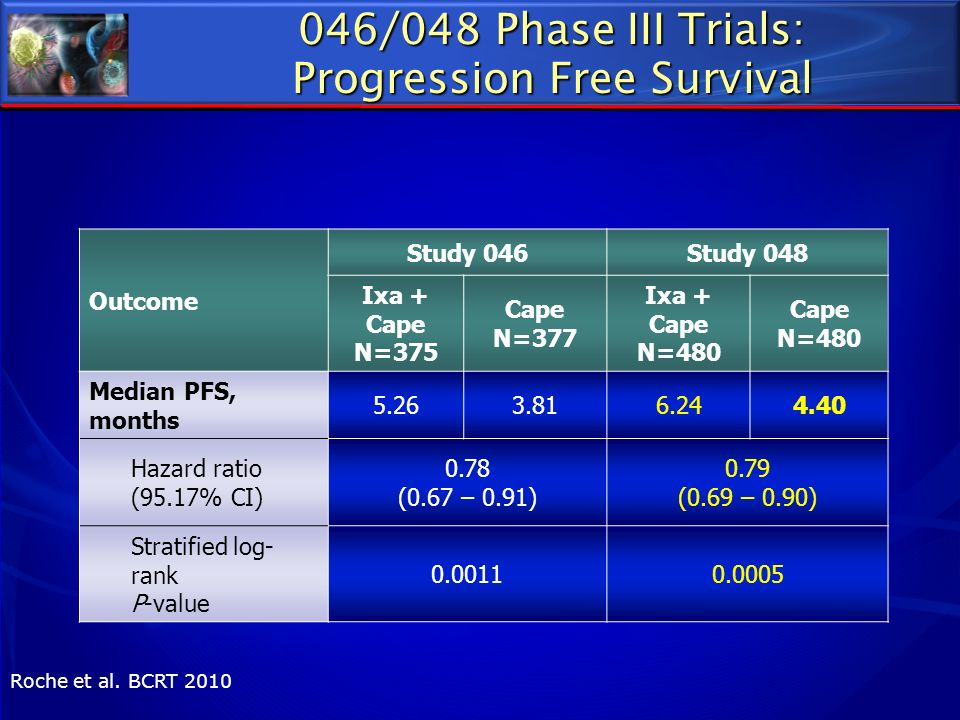 046/048 Phase III Trials: Progression Free Survival