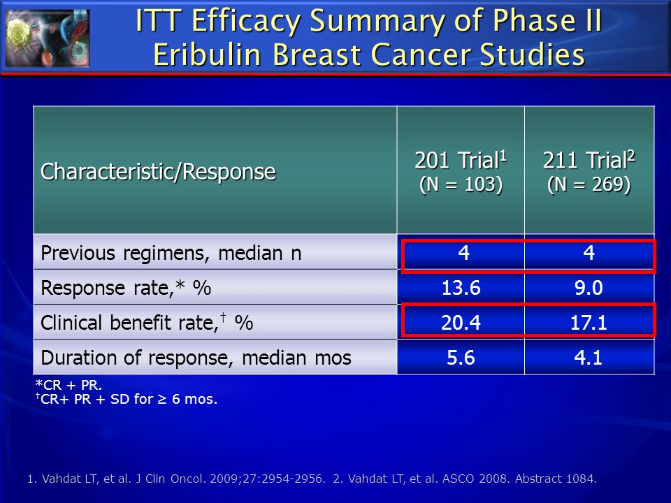 ITT Efficacy Summary of Phase II Eribulin Breast Cancer Studies