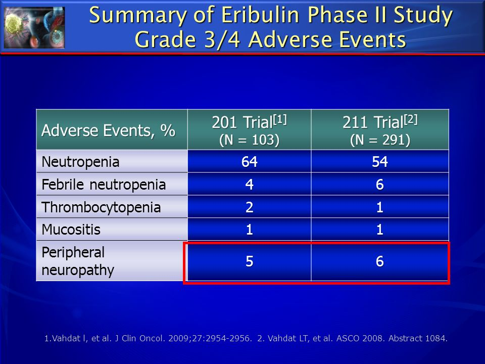 Summary of Eribulin Phase II Study Grade 3/4 Adverse Events