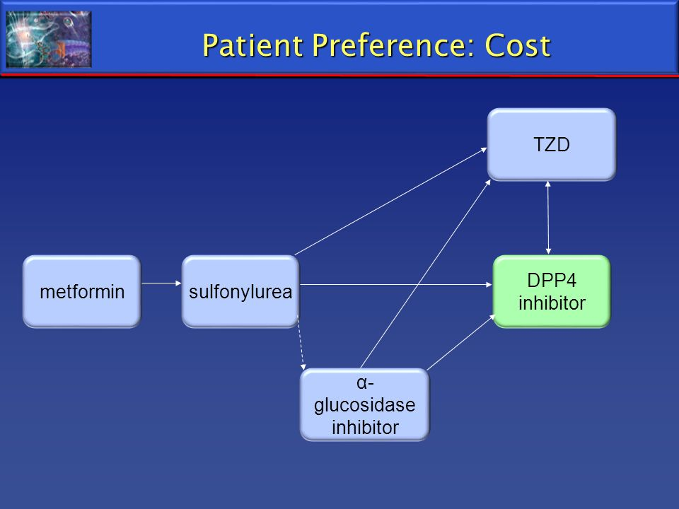 Patient Preference: Cost