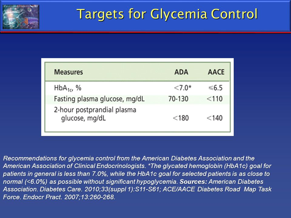 Targets for Glycemia Control