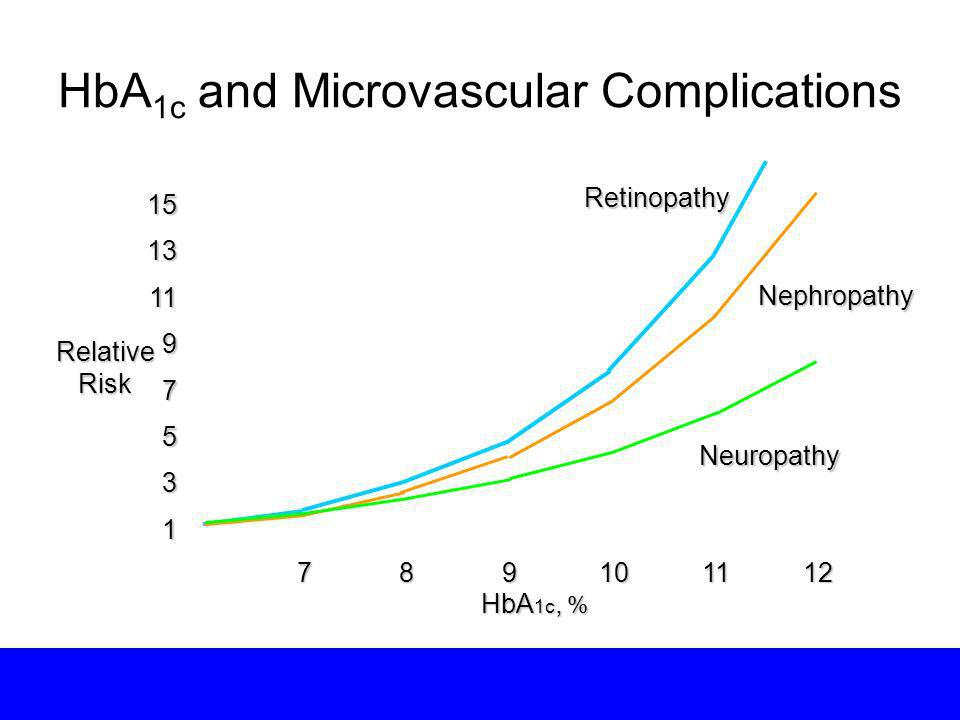 HbA1c and Microvascular Complications