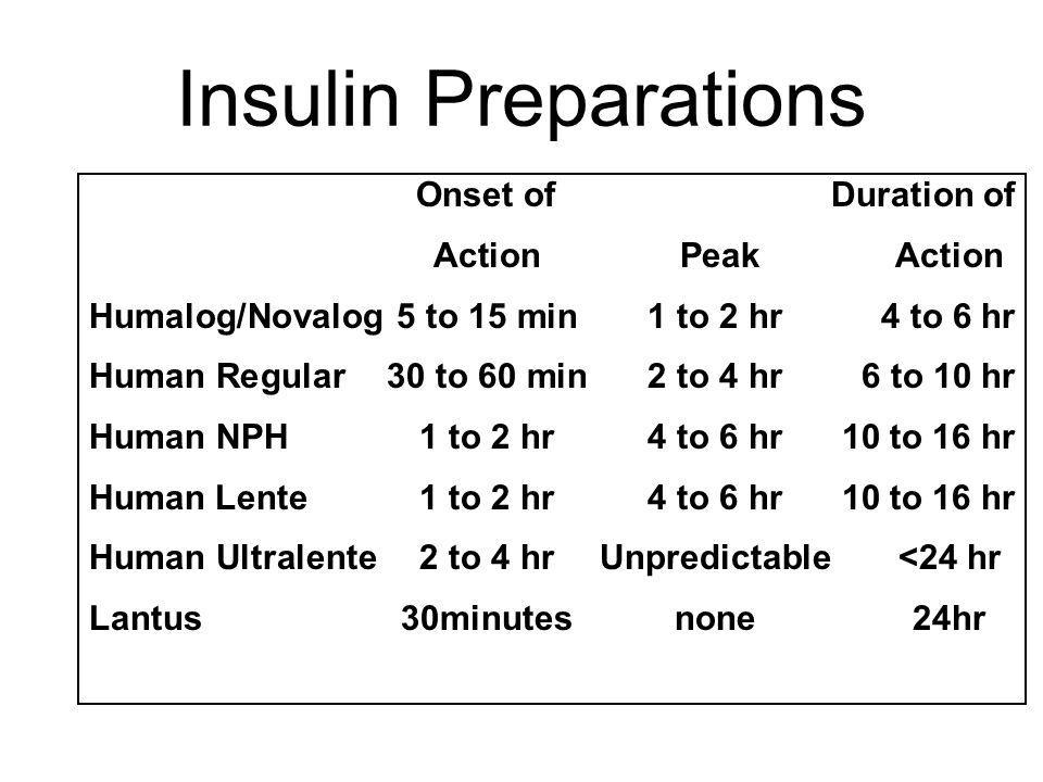 Insulin Preparations Action Peak Action