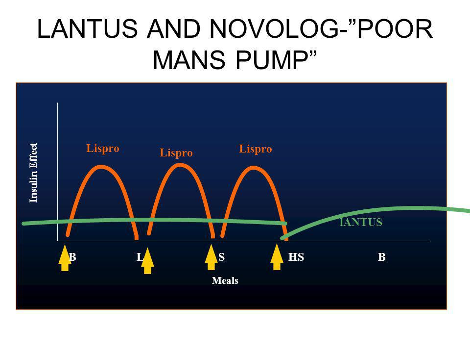 LANTUS AND NOVOLOG- POOR MANS PUMP