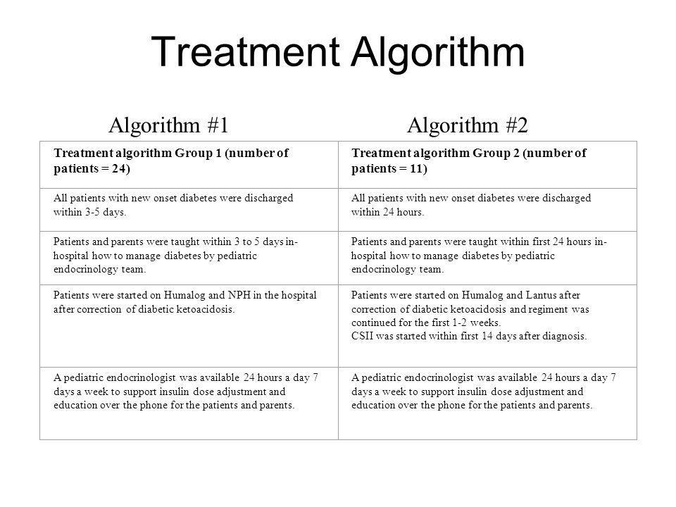 Treatment Algorithm Algorithm #1 Algorithm #2
