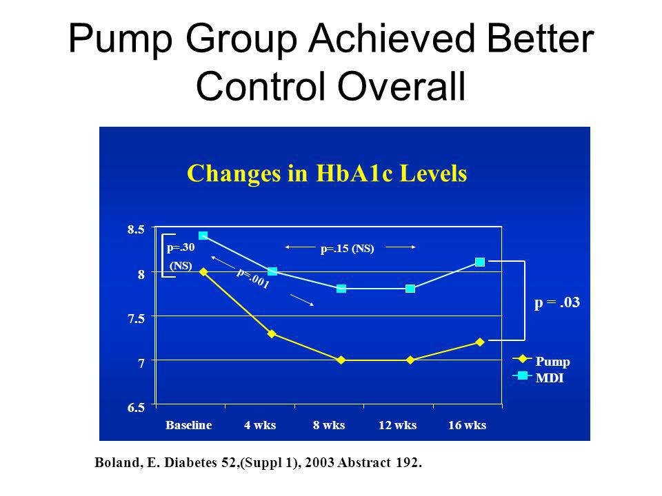 Pump Group Achieved Better Control Overall