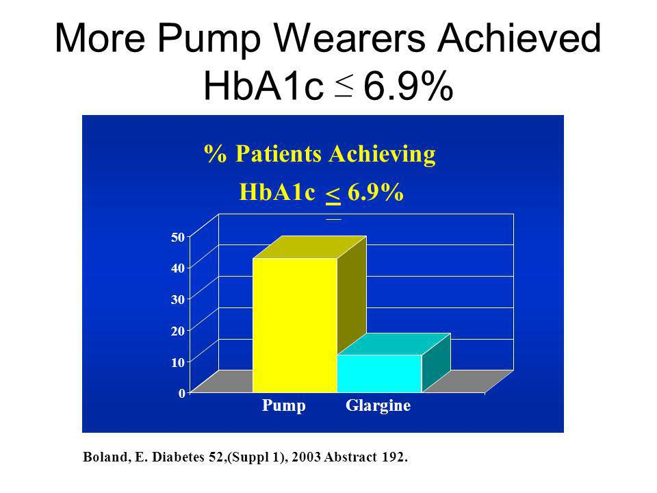 More Pump Wearers Achieved HbA1c 6.9%