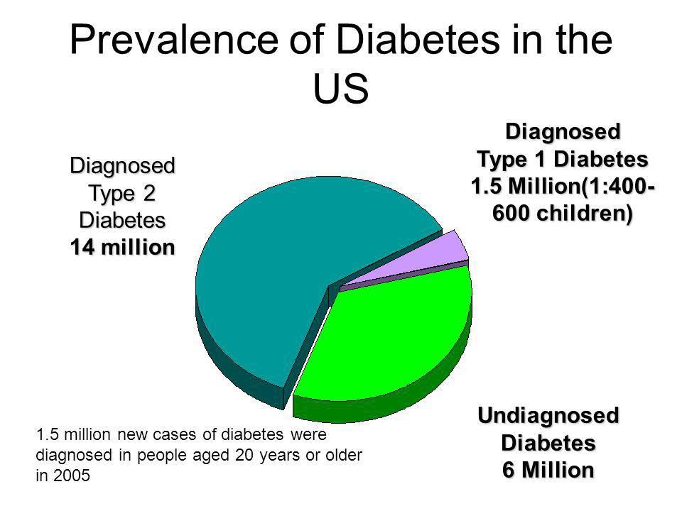Prevalence of Diabetes in the US