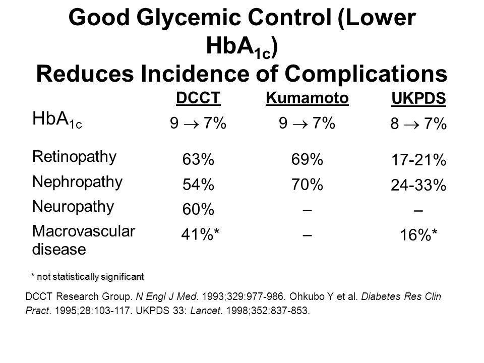 Good Glycemic Control (Lower HbA1c) Reduces Incidence of Complications