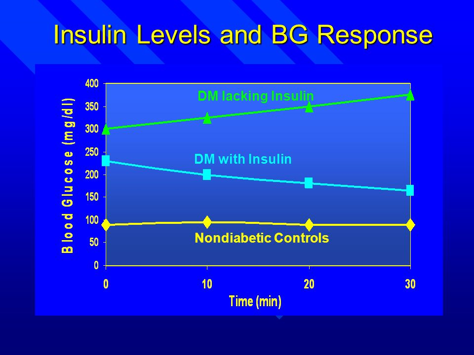 Insulin Levels and BG Response