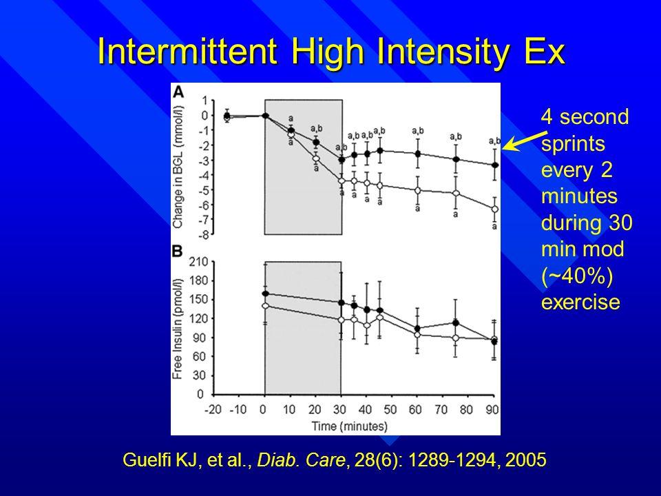 Intermittent High Intensity Ex