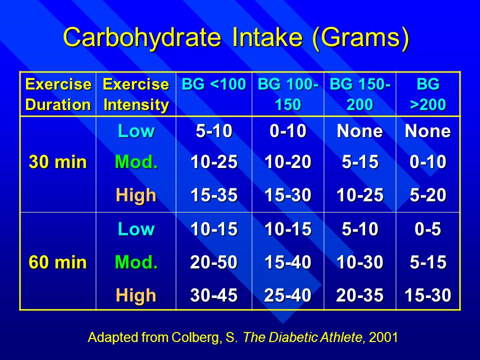 Carbohydrate Intake (Grams)