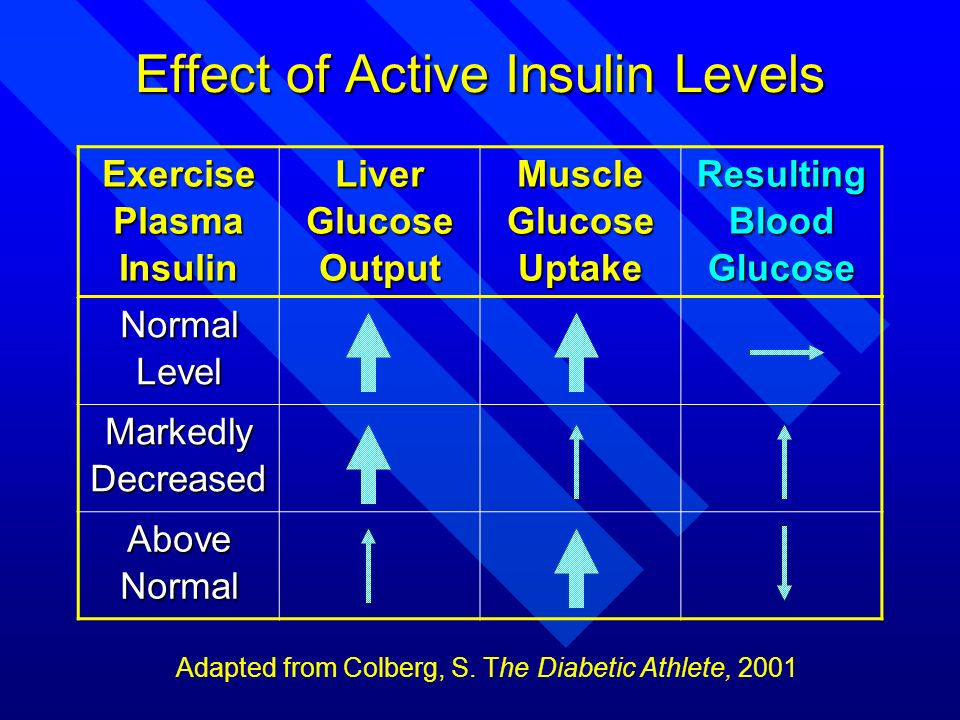 Effect of Active Insulin Levels