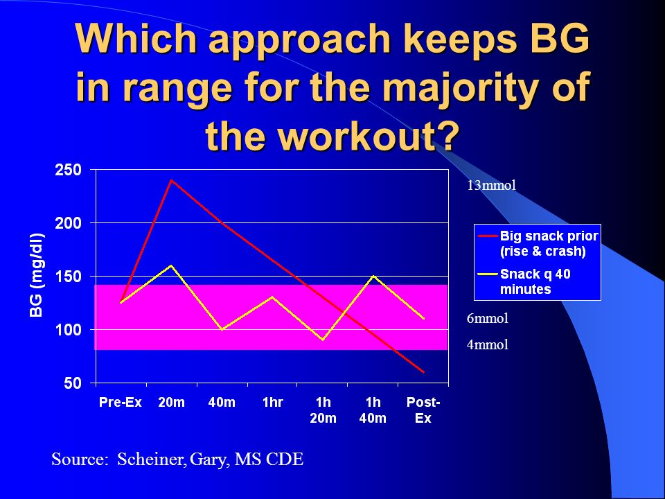 Which approach keeps BG in range for the majority of the workout