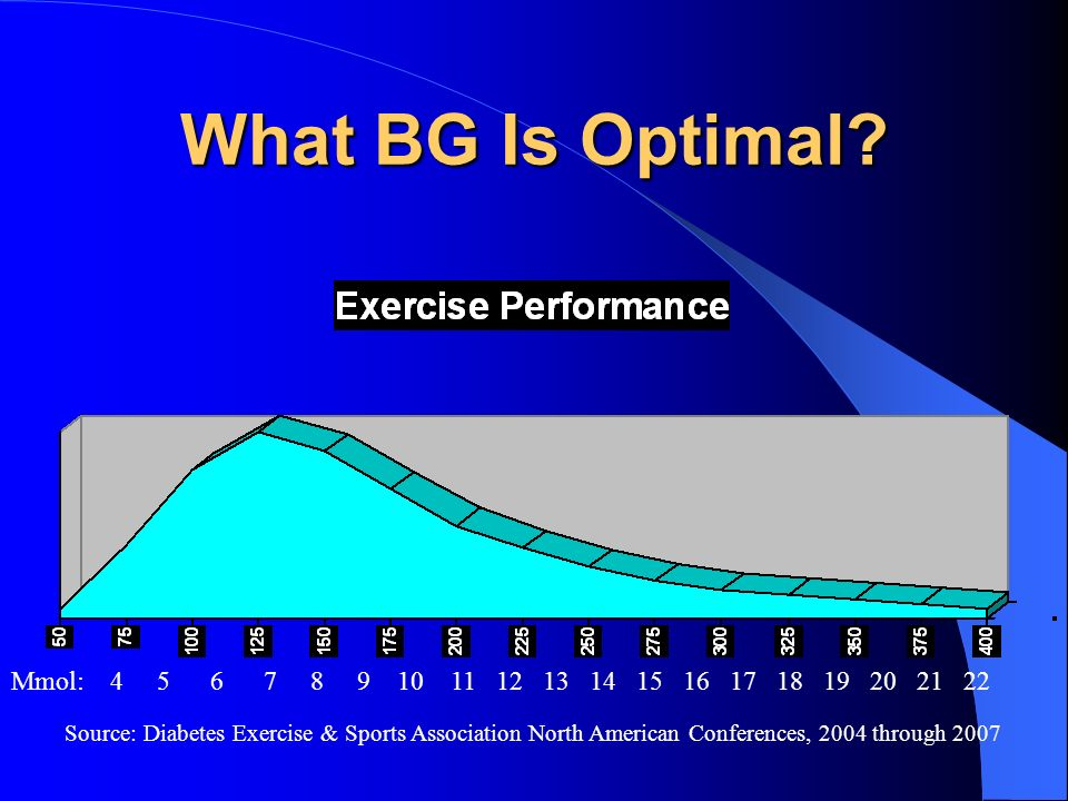 What BG Is Optimal Mmol: