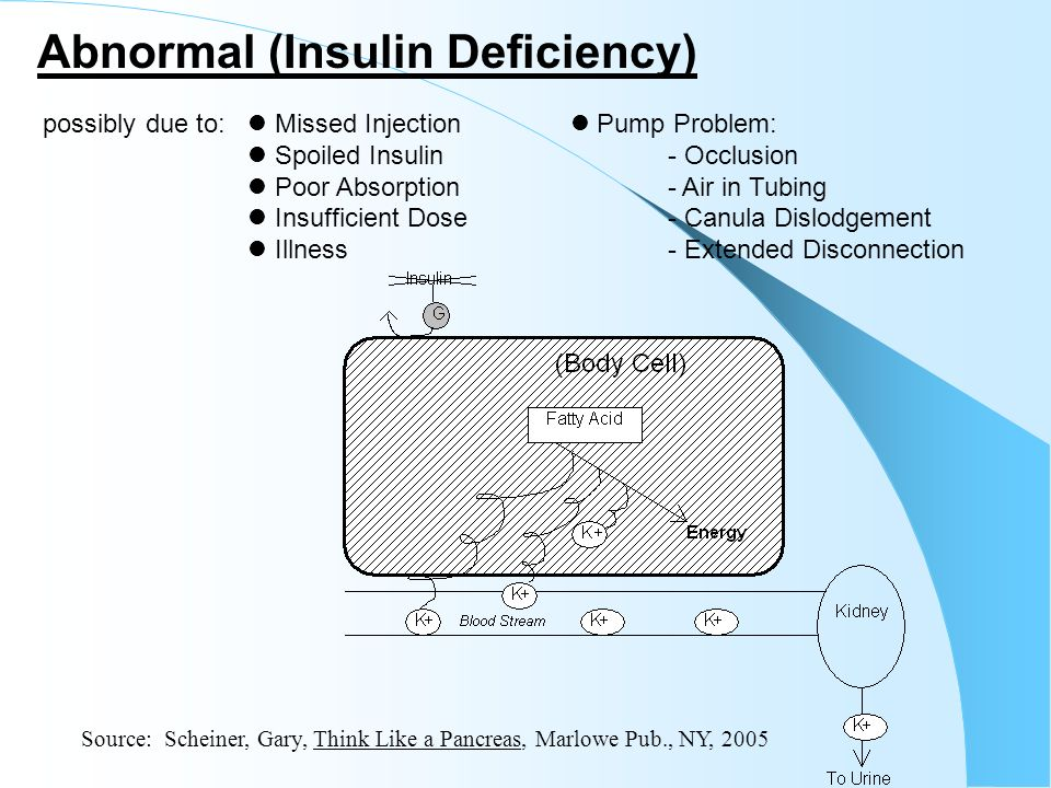 Abnormal (Insulin Deficiency)