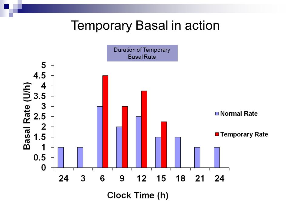 Temporary Basal in action