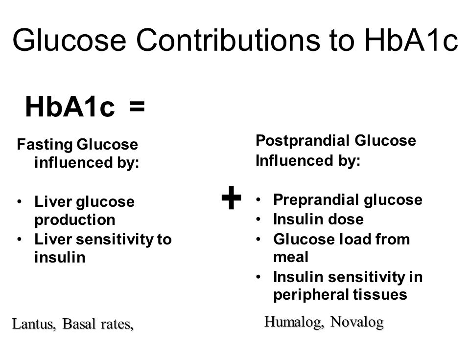Glucose Contributions to HbA1c