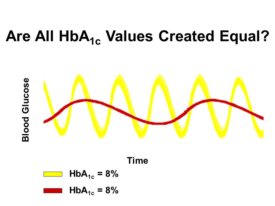 Are All HbA1c Values Created Equal