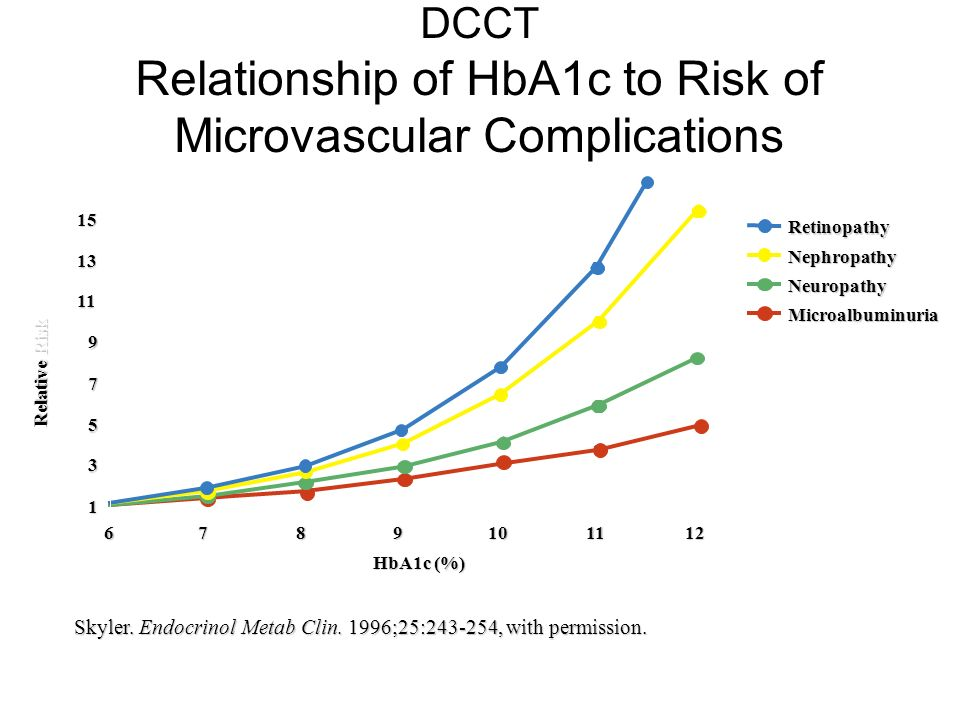 DCCT Relationship of HbA1c to Risk of Microvascular Complications