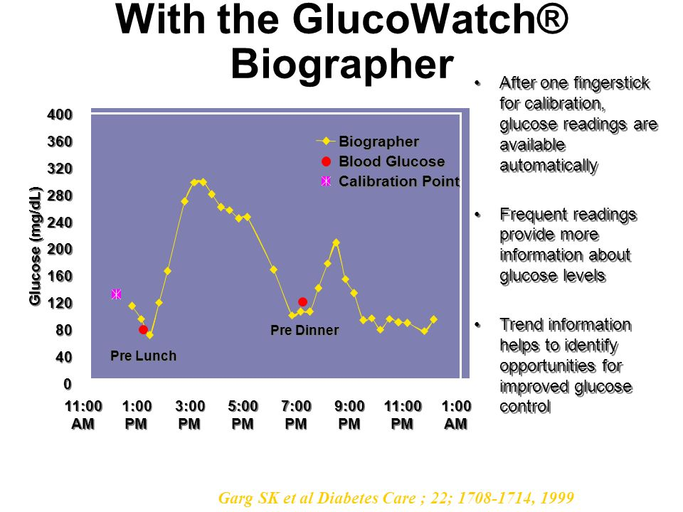 With the GlucoWatch® Biographer
