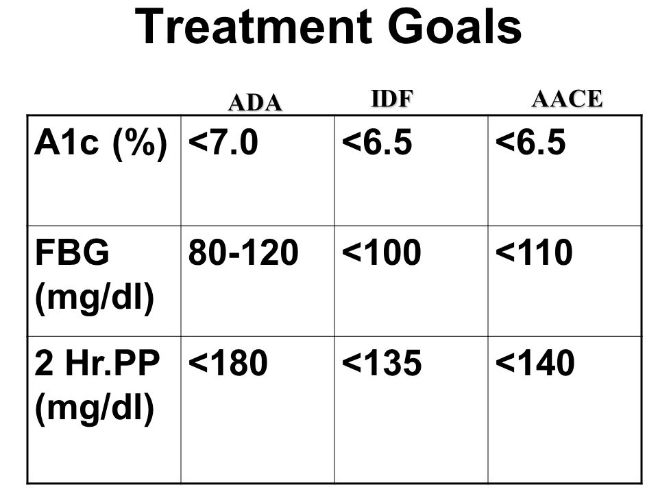 Treatment Goals A1c (%) <7.0 <6.5 FBG (mg/dl) 80-120 <100