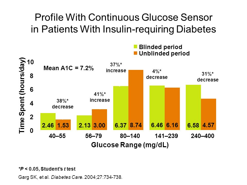 Profile With Continuous Glucose Sensor in Patients With Insulin-requiring Diabetes