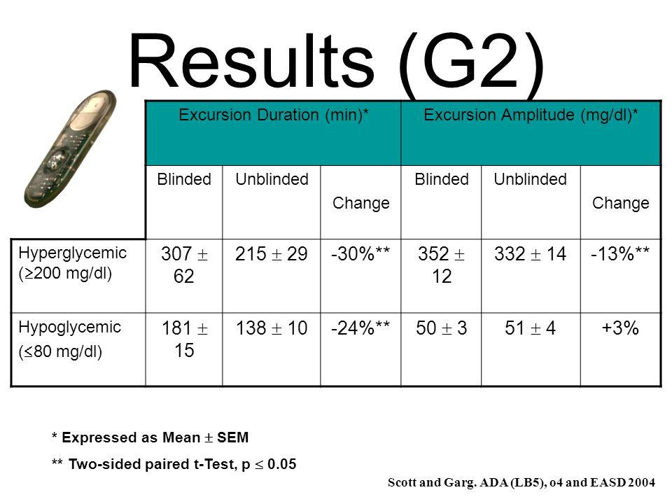 Results (G2) 307  62 215  29 -30%** 352  12 332  14 -13%**