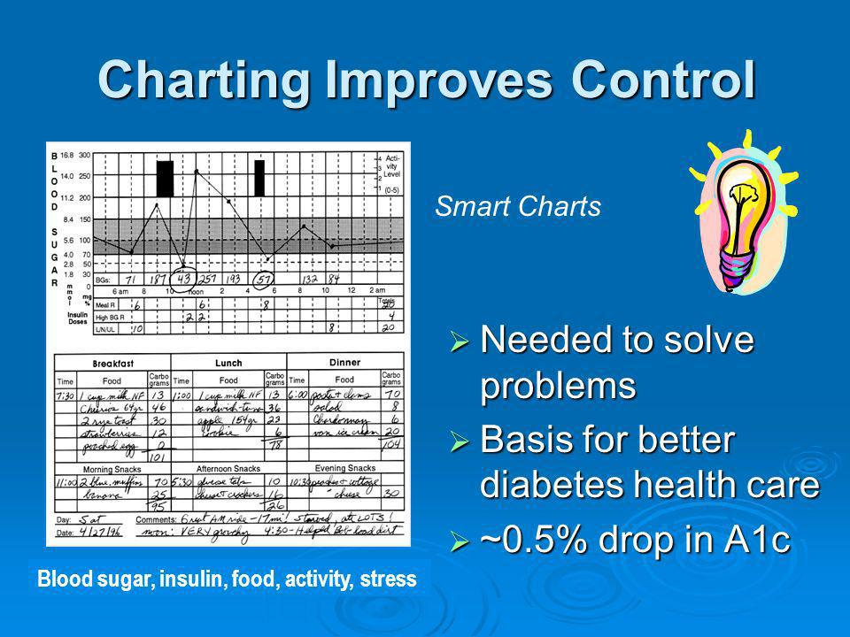 Charting Improves Control