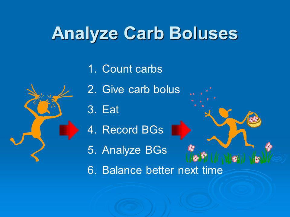 Analyze Carb Boluses Count carbs Give carb bolus Eat Record BGs