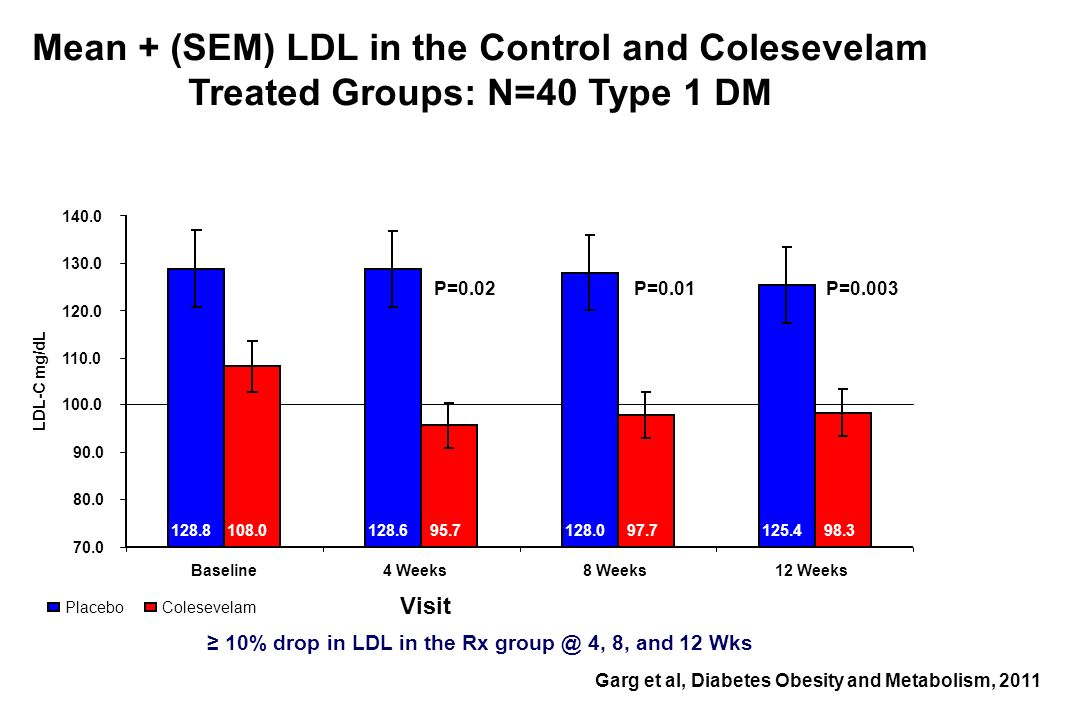 Mean + (SEM) LDL in the Control and Colesevelam Treated Groups: N=40 Type 1 DM