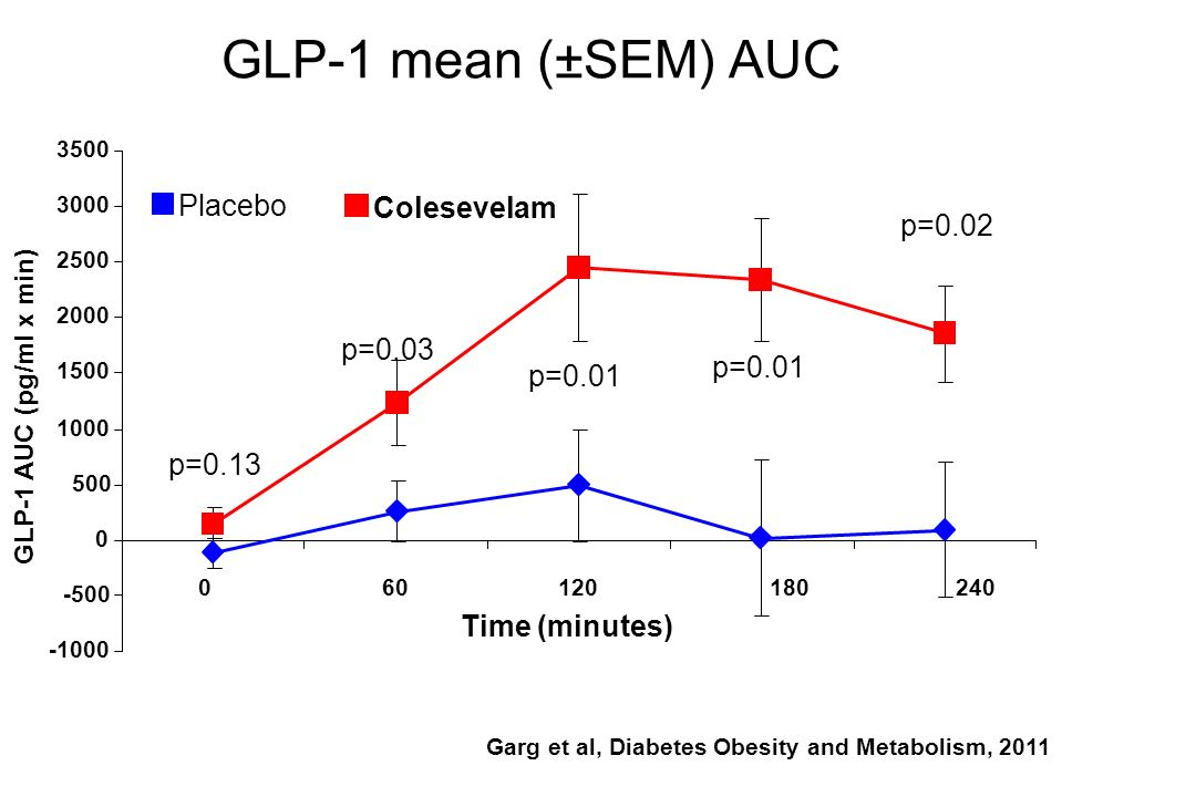 Garg et al, Diabetes Obesity and Metabolism, 2011