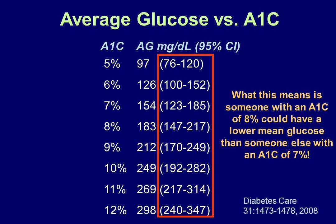 Average Glucose vs. A1C A1C AG mg/dL (95% CI) 5% 97 (76-120)