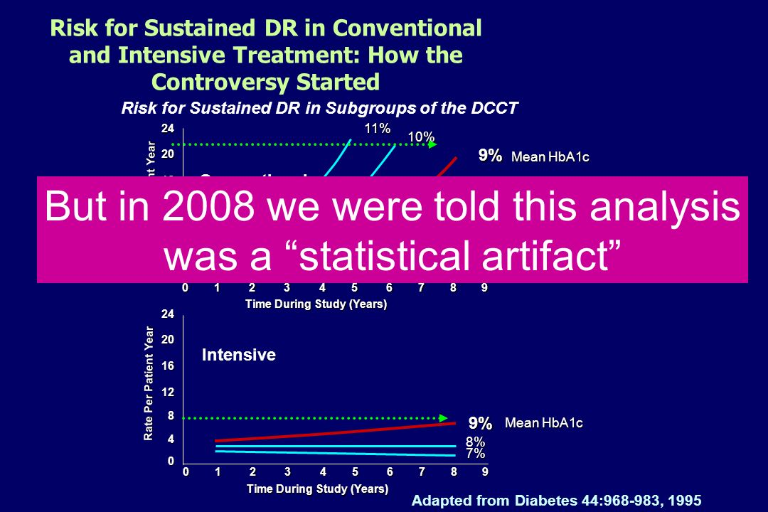 But in 2008 we were told this analysis was a statistical artifact