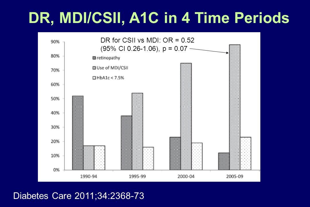 DR, MDI/CSII, A1C in 4 Time Periods