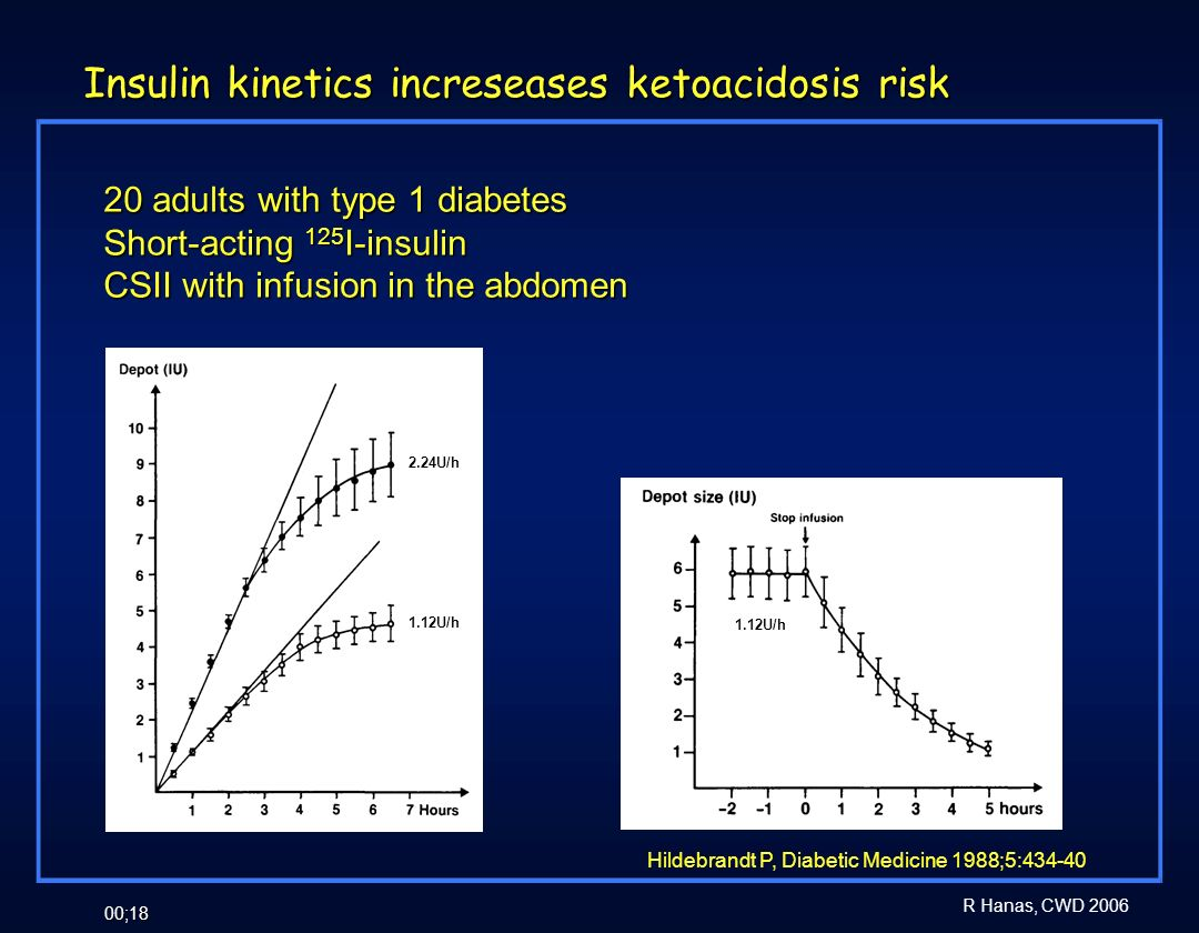 Insulin kinetics increseases ketoacidosis risk