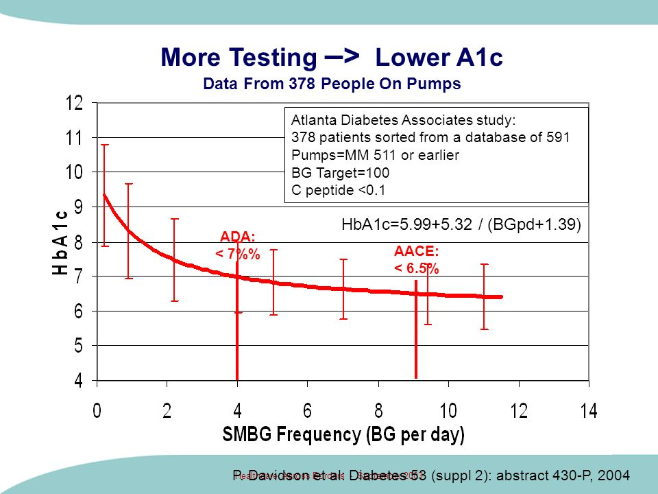 More Testing –> Lower A1c Data From 378 People On Pumps