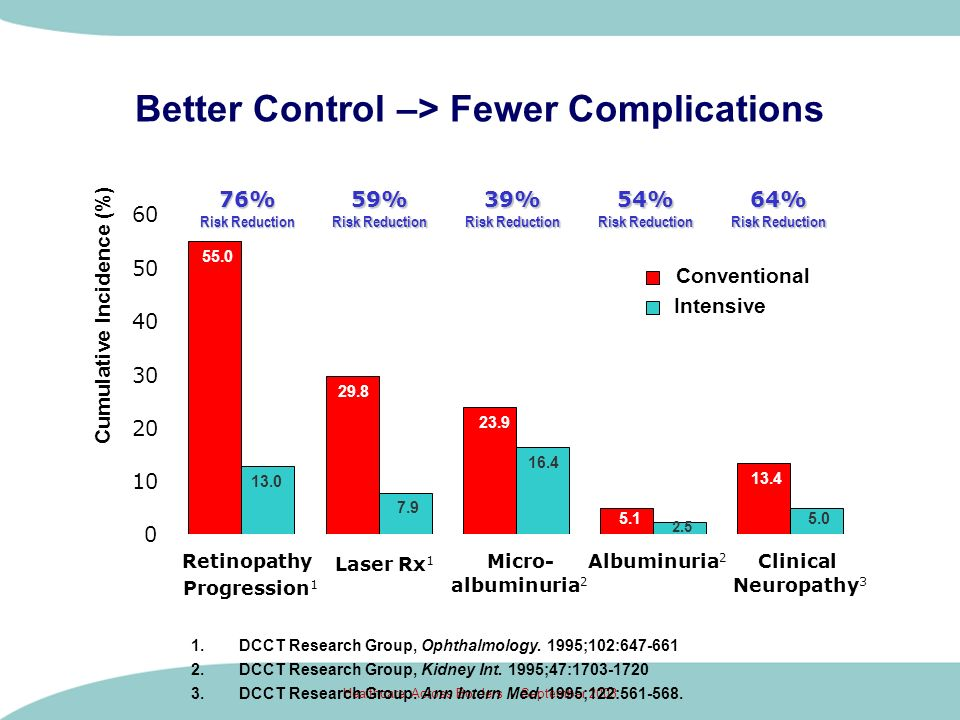 Better Control –> Fewer Complications