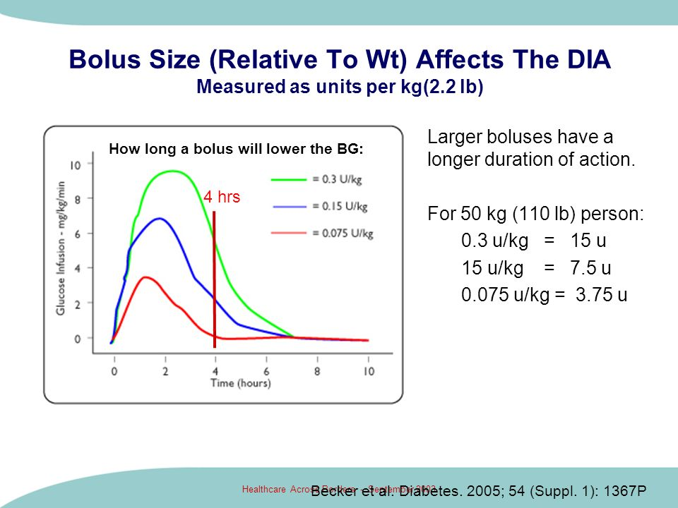 How long a bolus will lower the BG: