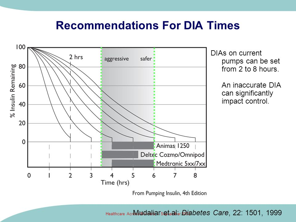 Recommendations For DIA Times
