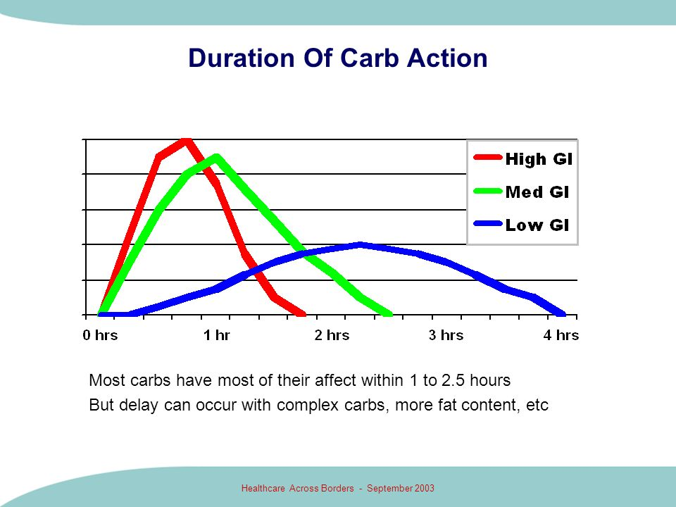 Duration Of Carb Action