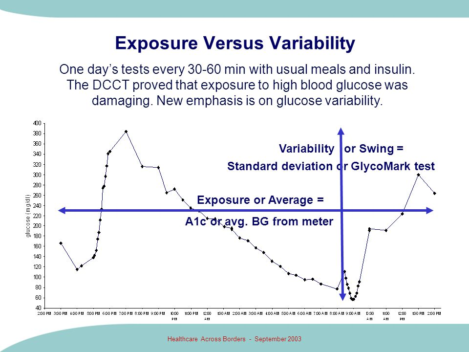 Exposure Versus Variability