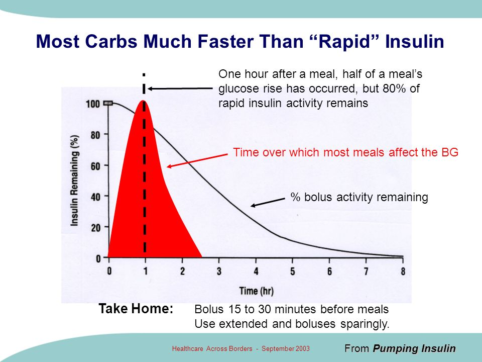 Most Carbs Much Faster Than Rapid Insulin