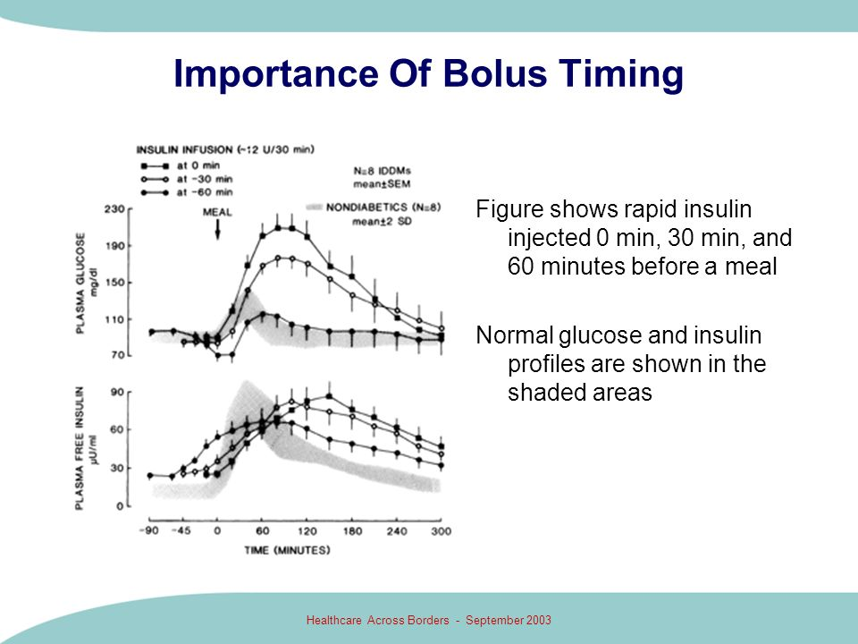 Importance Of Bolus Timing