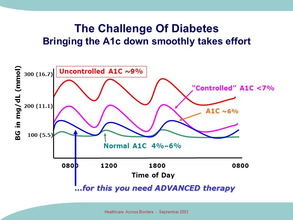 The Challenge Of Diabetes Bringing the A1c down smoothly takes effort