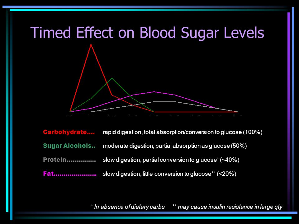 Timed Effect on Blood Sugar Levels