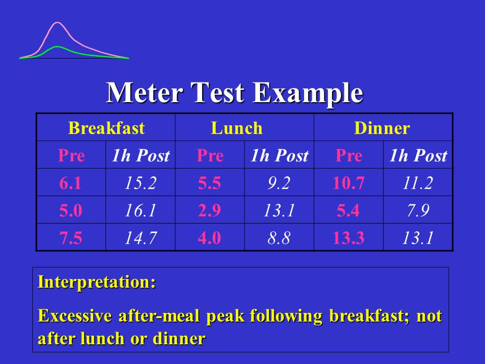 Meter Test Example Brea kfast Lun ch Din ner Pre 1h Post 6.1 15.2 5.5